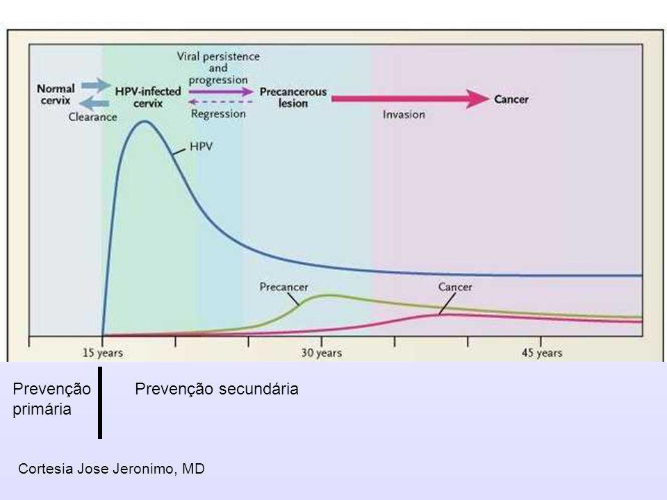 Prevenção primária Prevenção secundária Cortesia Jose Jeronimo, MD