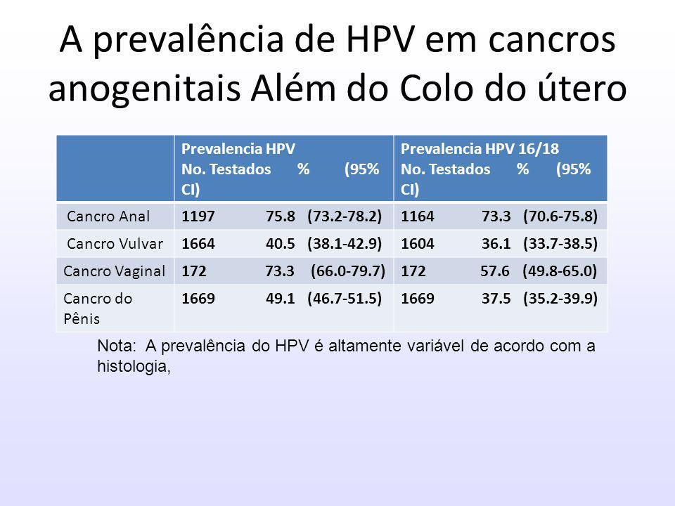 A prevalência de HPV em cancros anogenitais Além do Colo do útero