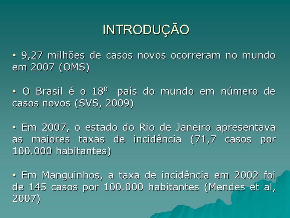 INTRODUÇÃO  9,27 milhões de casos novos ocorreram no mundo em 2007 (OMS)  O Brasil é o 180 país do mundo em número de casos novos (SVS, 2009)