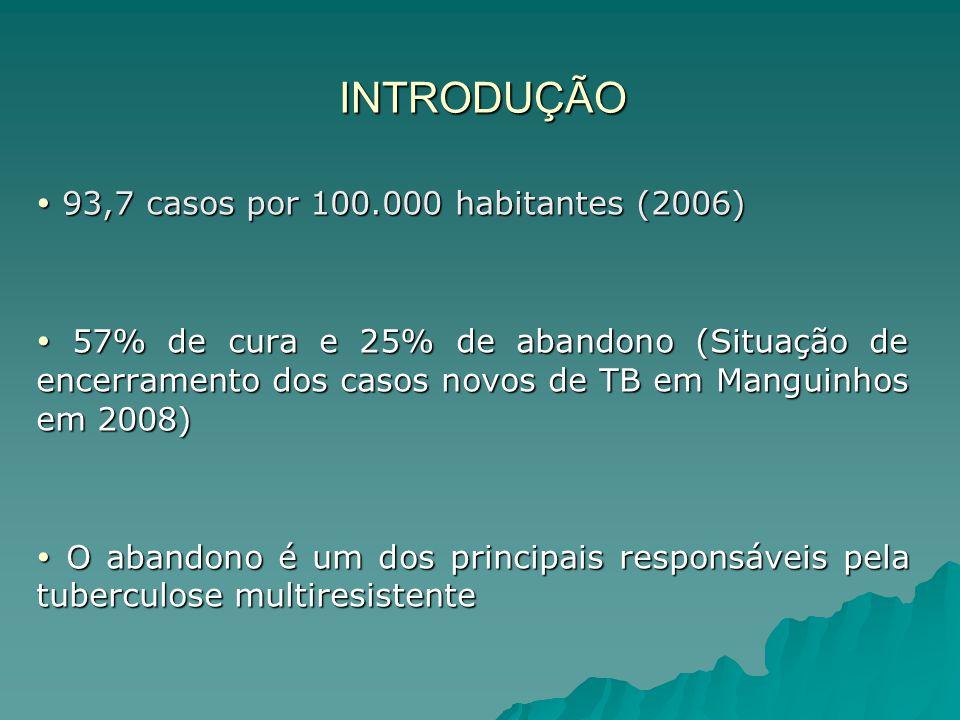 INTRODUÇÃO  93,7 casos por 100.000 habitantes (2006)