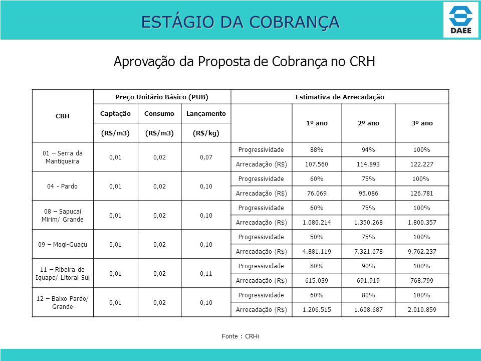 Preço Unitário Básico (PUB) Estimativa de Arrecadação