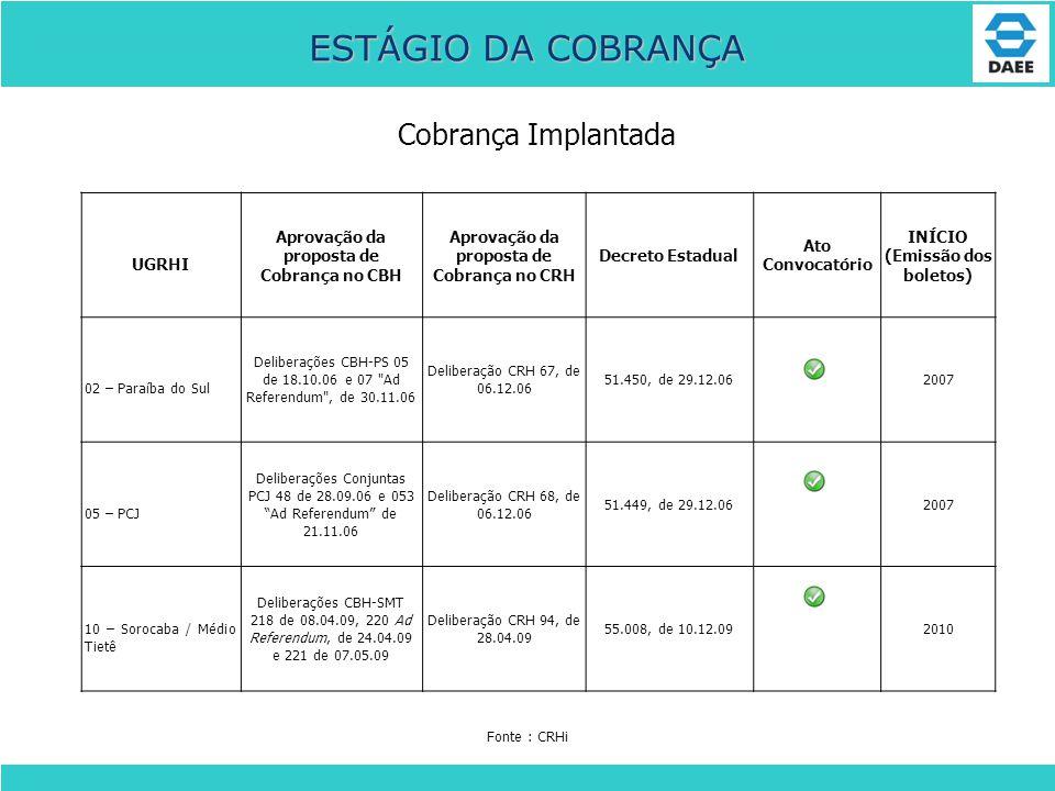 ESTÁGIO DA COBRANÇA Cobrança Implantada UGRHI