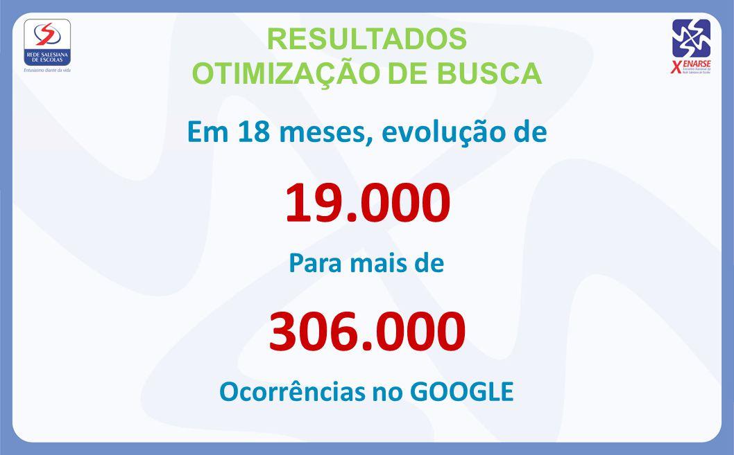 RESULTADOS OTIMIZAÇÃO DE BUSCA