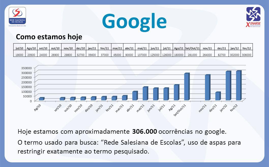 Google Como estamos hoje