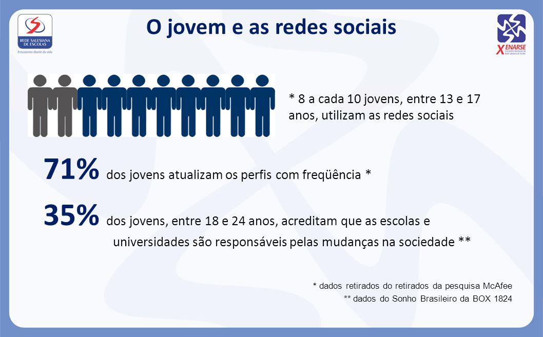 O jovem e as redes sociais