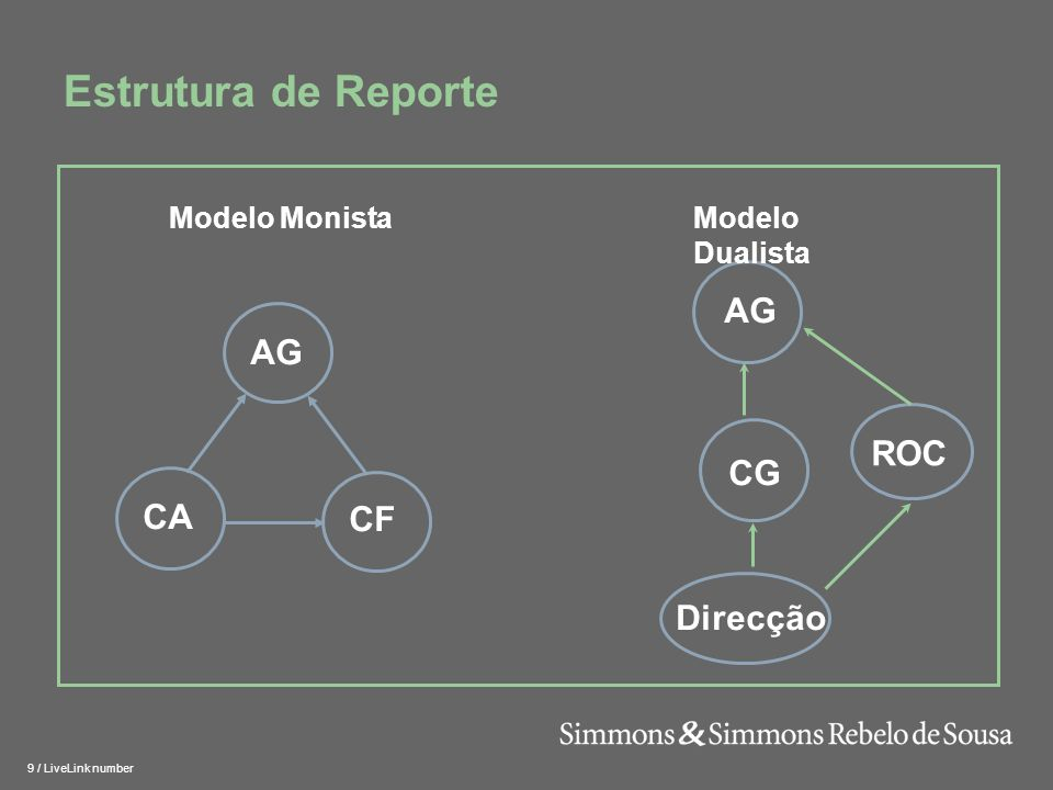 Estrutura de Reporte AG AG ROC CG CA CF Direcção Modelo Dualista