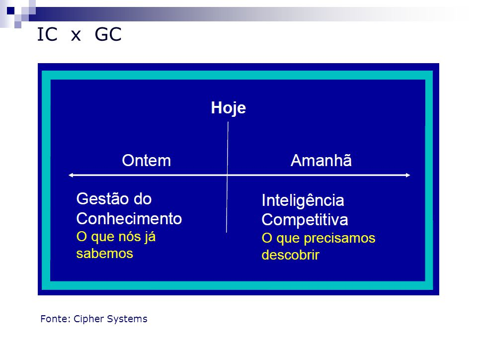 IC x GC Fonte: Cipher Systems