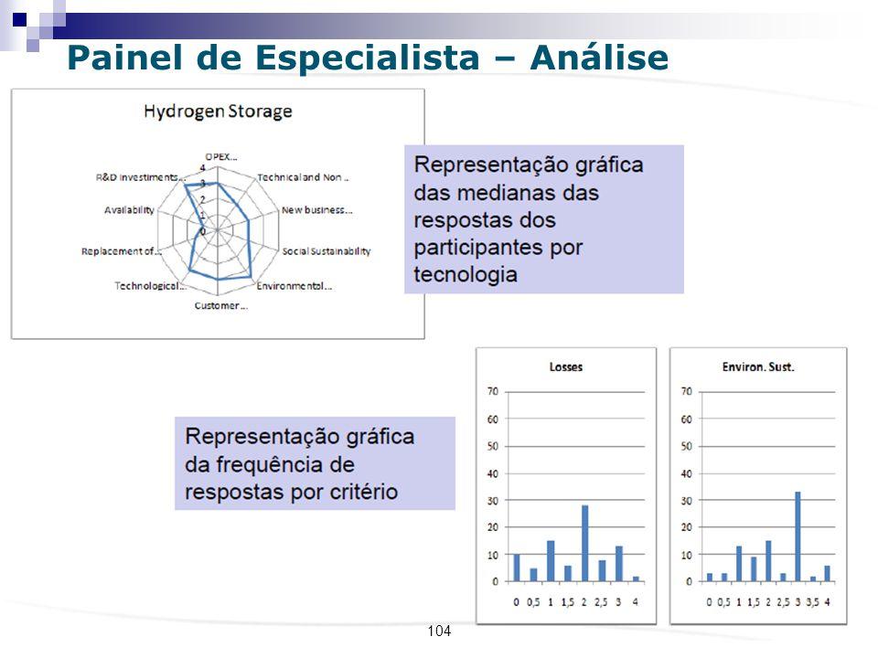 Painel de Especialista – Análise