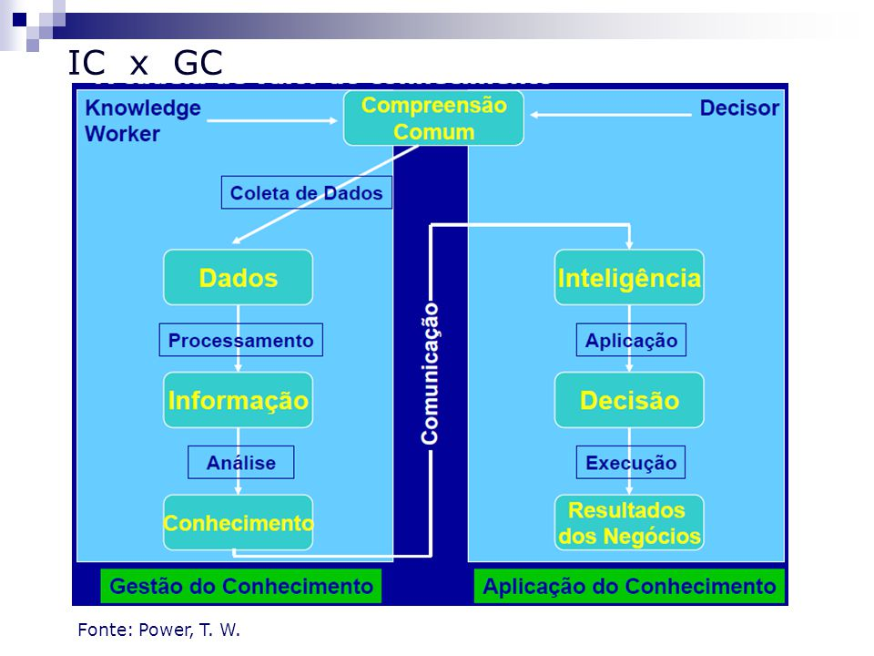 IC x GC Fonte: Power, T. W.
