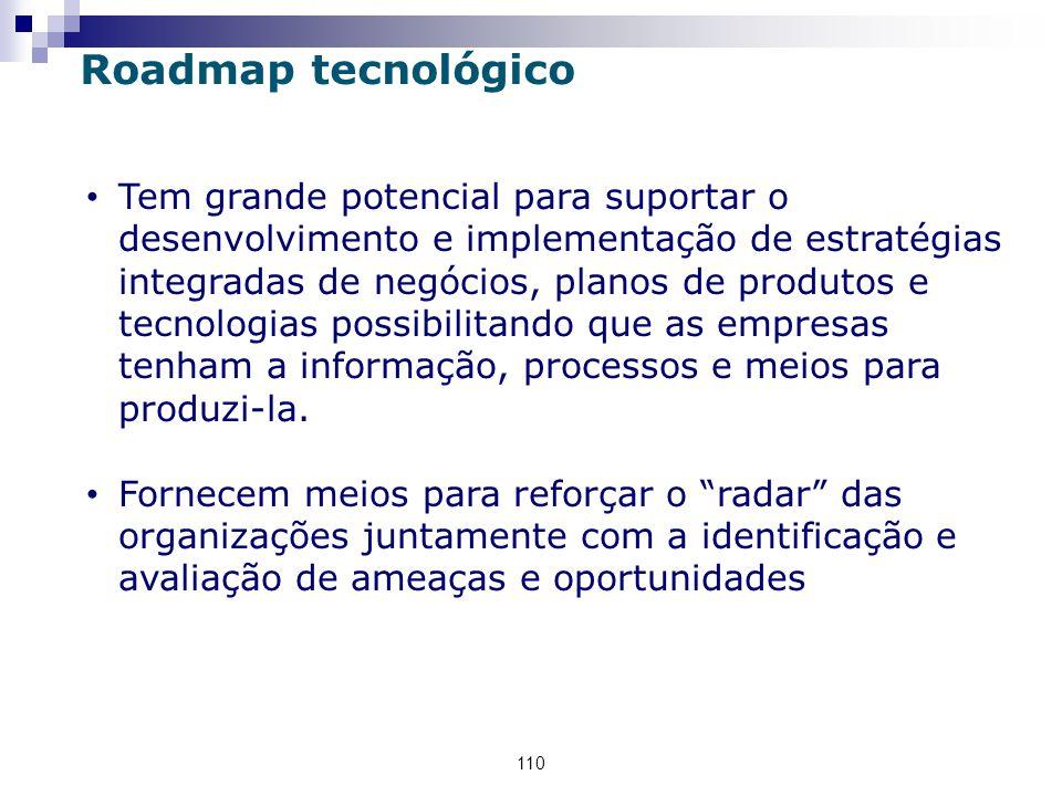 Roadmap tecnológico