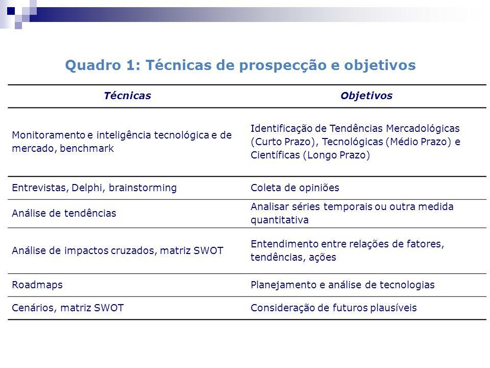 Quadro 1: Técnicas de prospecção e objetivos