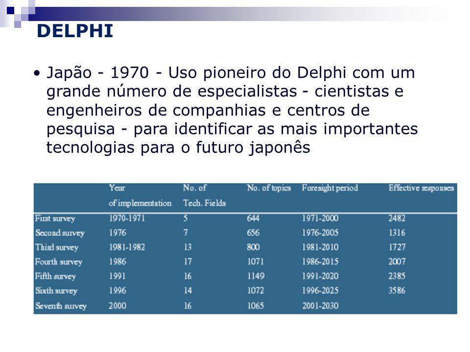 DELPHI • Japão - 1970 - Uso pioneiro do Delphi com um