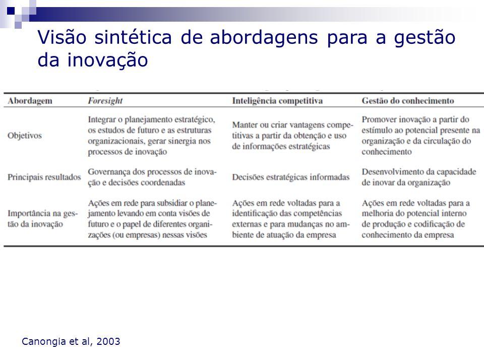 Visão sintética de abordagens para a gestão da inovação