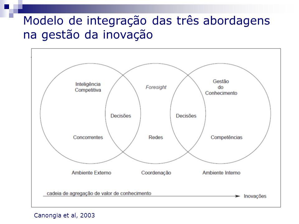 Modelo de integração das três abordagens na gestão da inovação