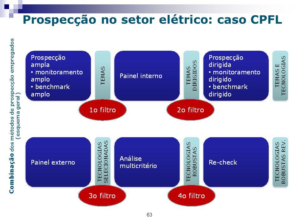 Combinação dos métodos de prospecção empregados (esquema geral)