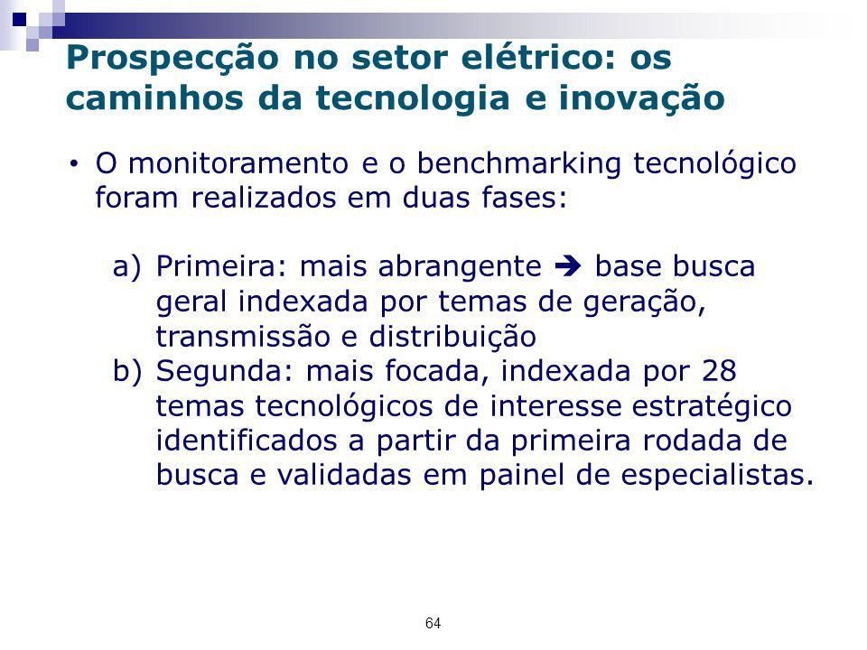 Prospecção no setor elétrico: os caminhos da tecnologia e inovação