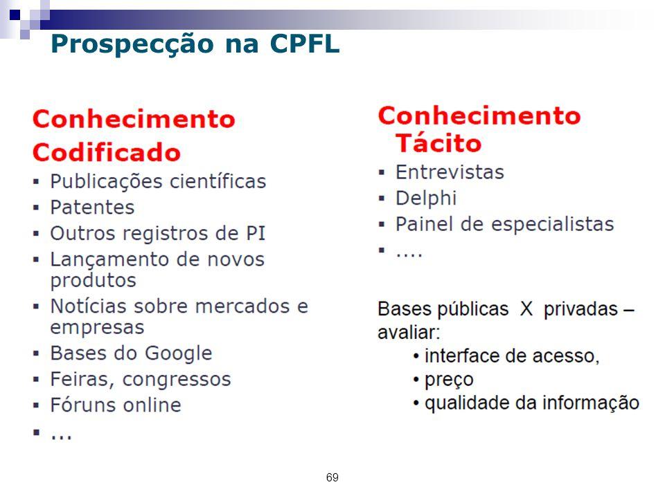 Prospecção na CPFL