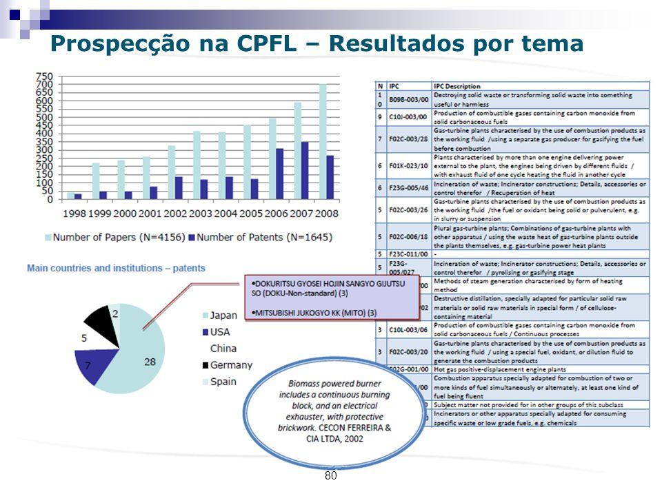Prospecção na CPFL – Resultados por tema