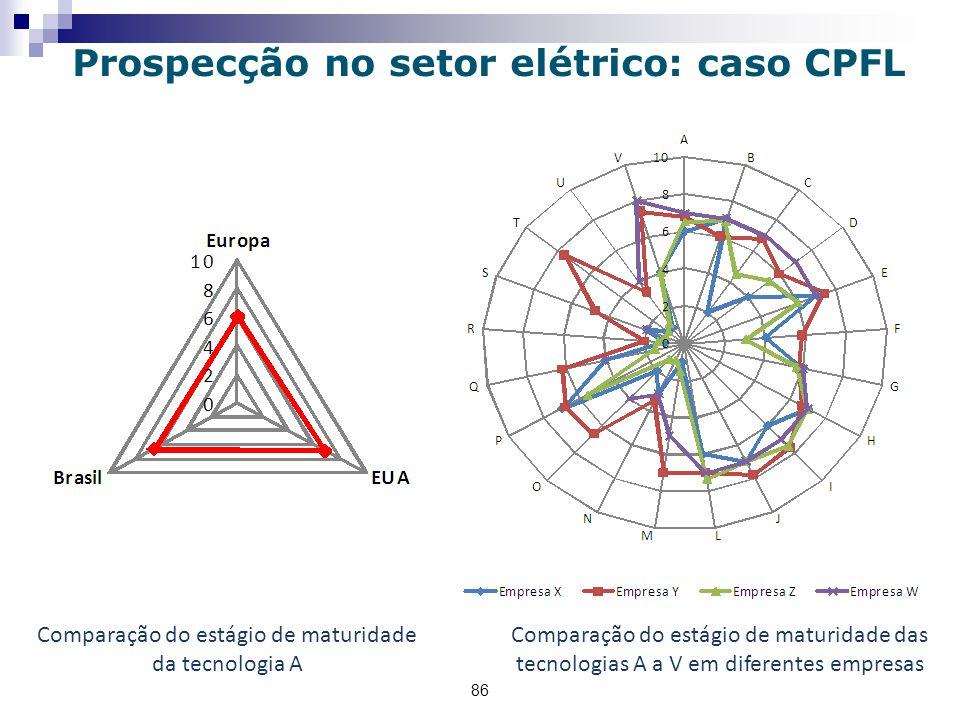 Comparação do estágio de maturidade da tecnologia A