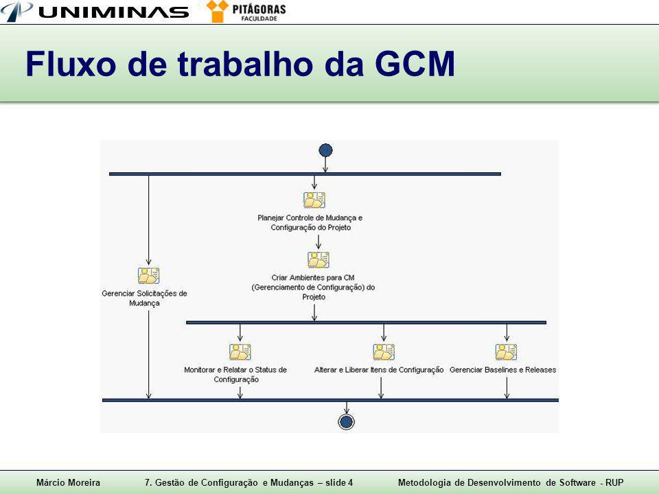 Fluxo de trabalho da GCM