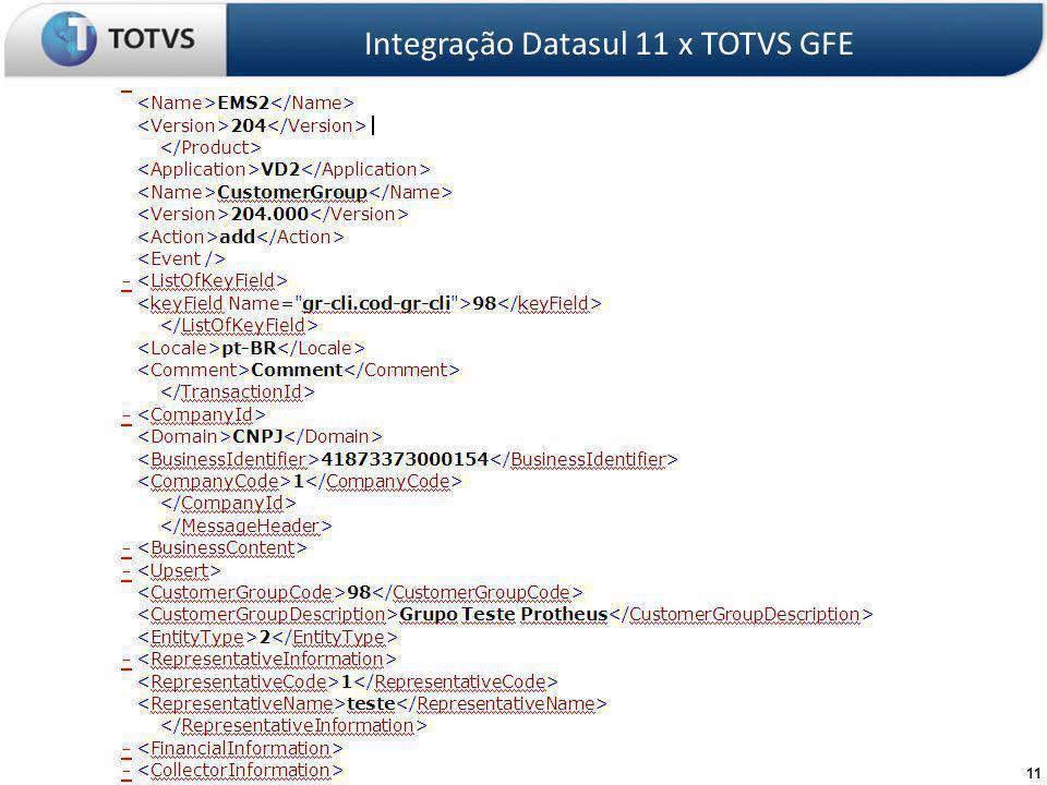 Integração Datasul 11 x TOTVS GFE