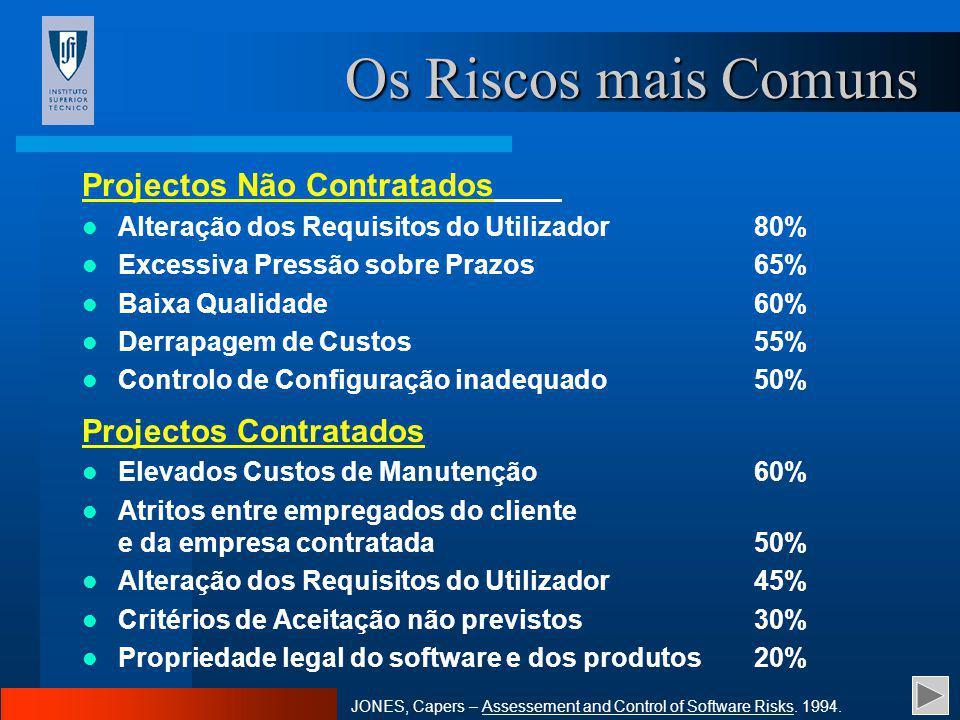 Os Riscos mais Comuns Projectos Não Contratados Projectos Contratados
