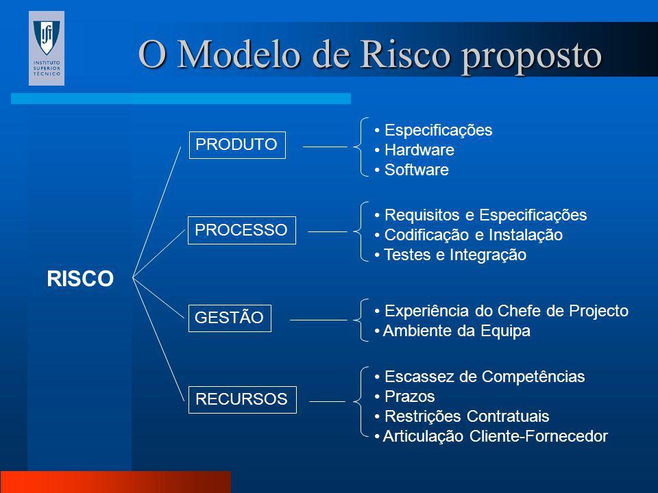 O Modelo de Risco proposto