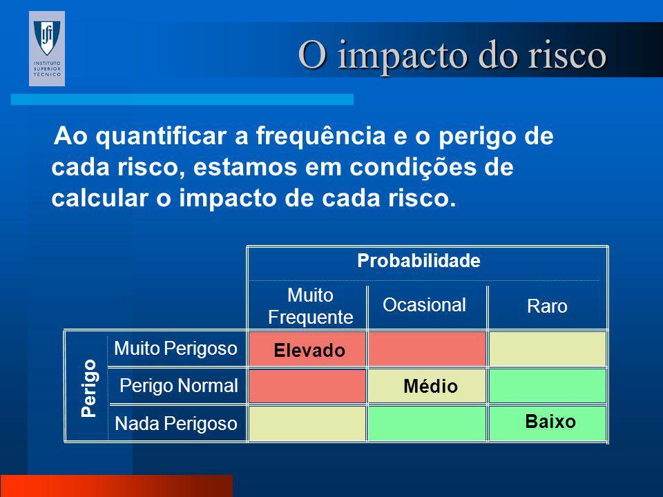 O impacto do risco Ao quantificar a frequência e o perigo de cada risco, estamos em condições de calcular o impacto de cada risco.