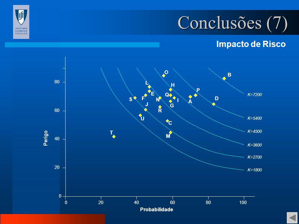 Conclusões (7) Impacto de Risco Probabilidade Perigo O B L H P E Q S F