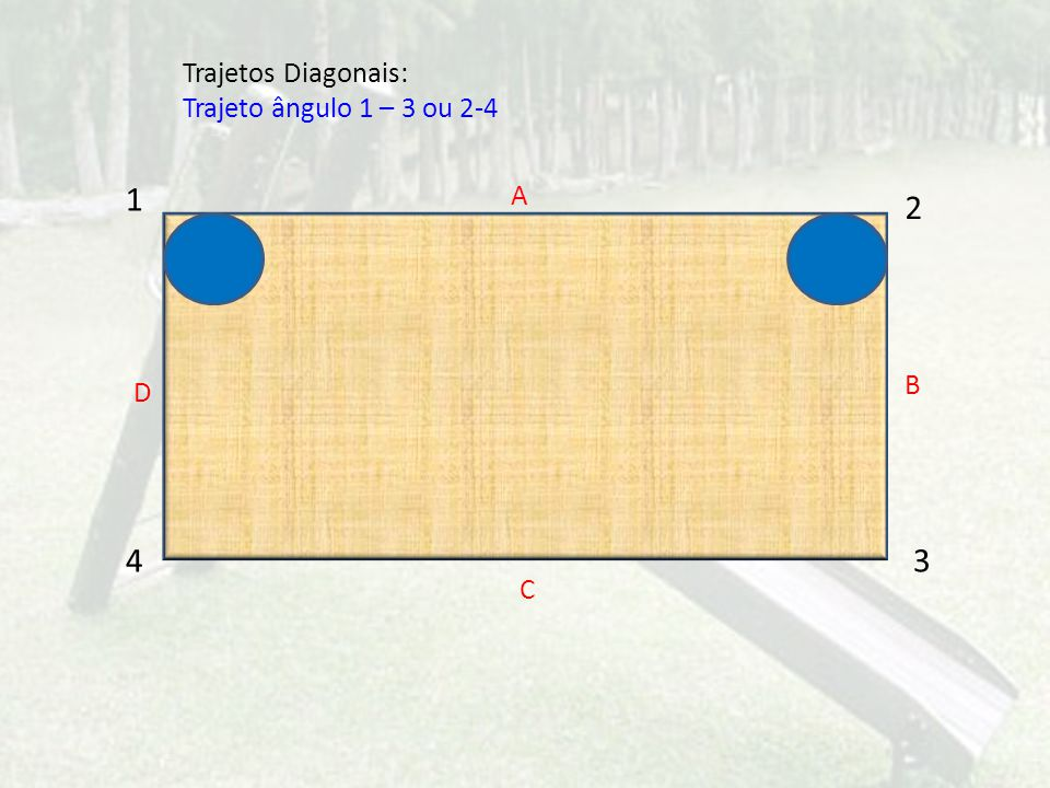 Trajetos Diagonais: Trajeto ângulo 1 – 3 ou 2-4 1 2 4 3 A C D B