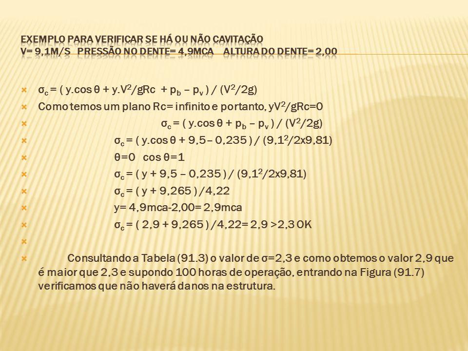 σc = ( y.cos θ + y.V2/gRc + pb – pv ) / (V2/2g)