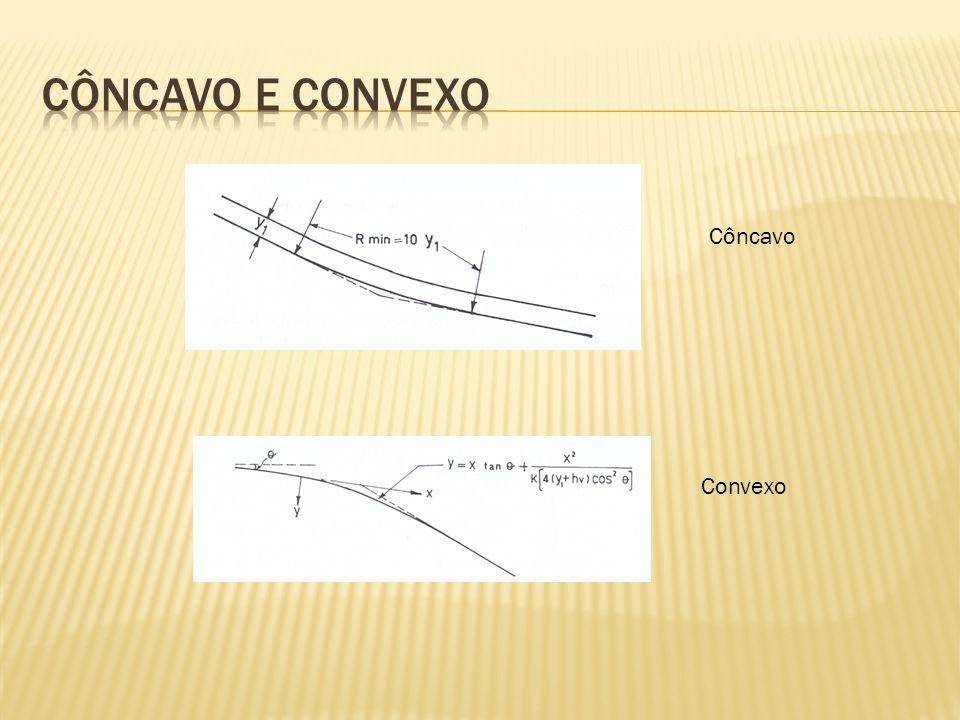 Côncavo e convexo Côncavo Convexo