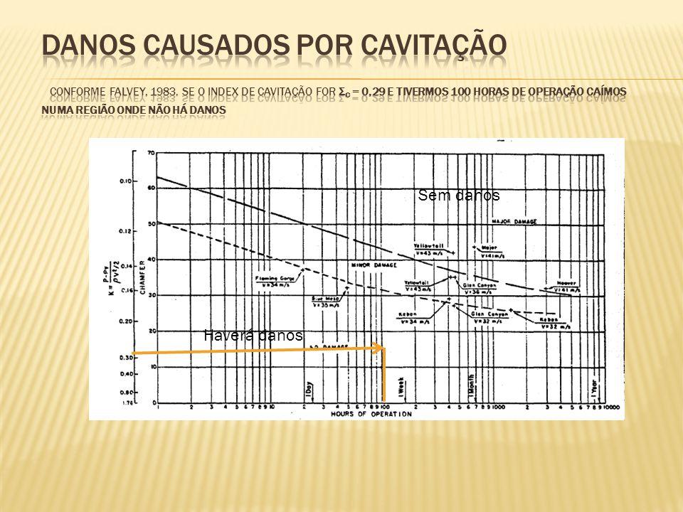 Danos causados por cavitação conforme Falvey, 1983