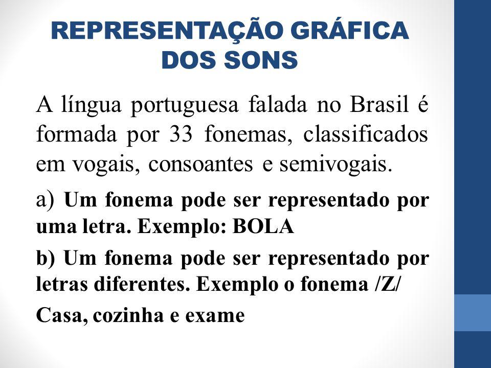 REPRESENTAÇÃO GRÁFICA DOS SONS