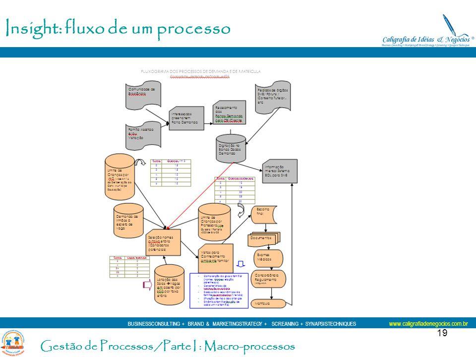 Insight: fluxo de um processo