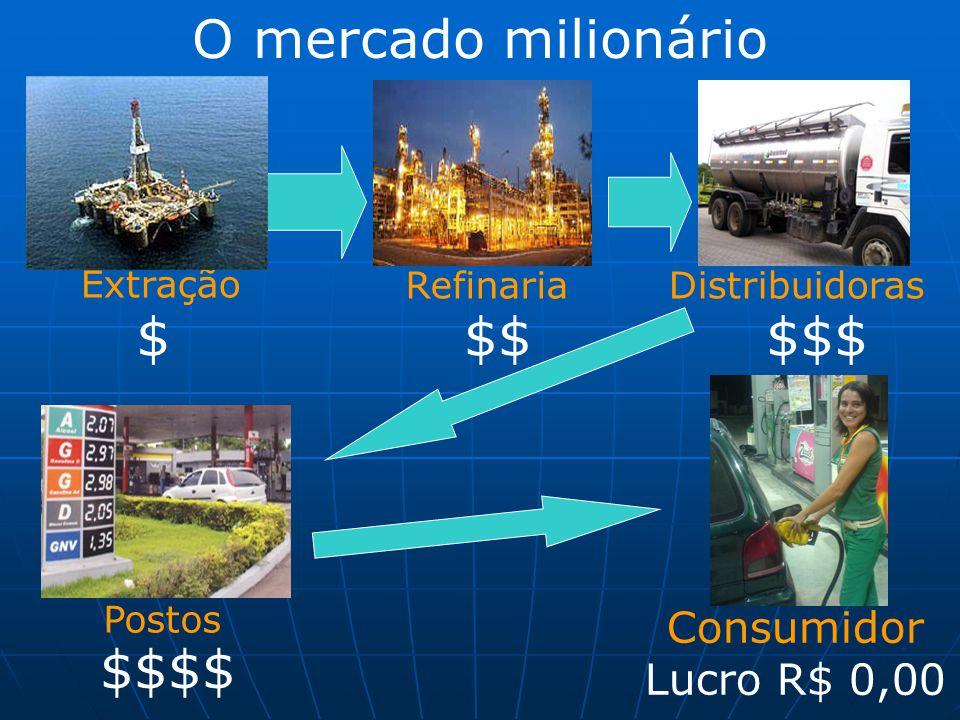 O mercado milionário $ $$ $$$ $$$$ Consumidor Lucro R$ 0,00 Extração