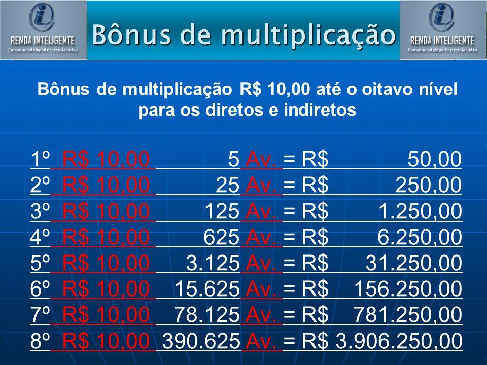 Bônus de multiplicação