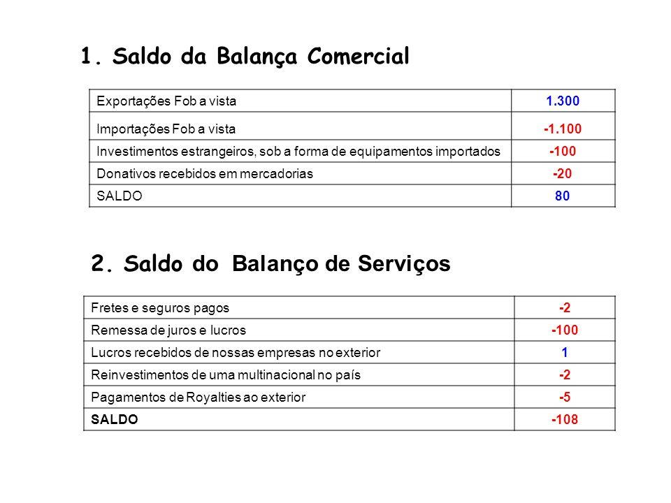 1. Saldo da Balança Comercial