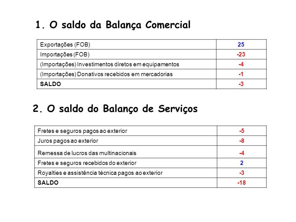 1. O saldo da Balança Comercial