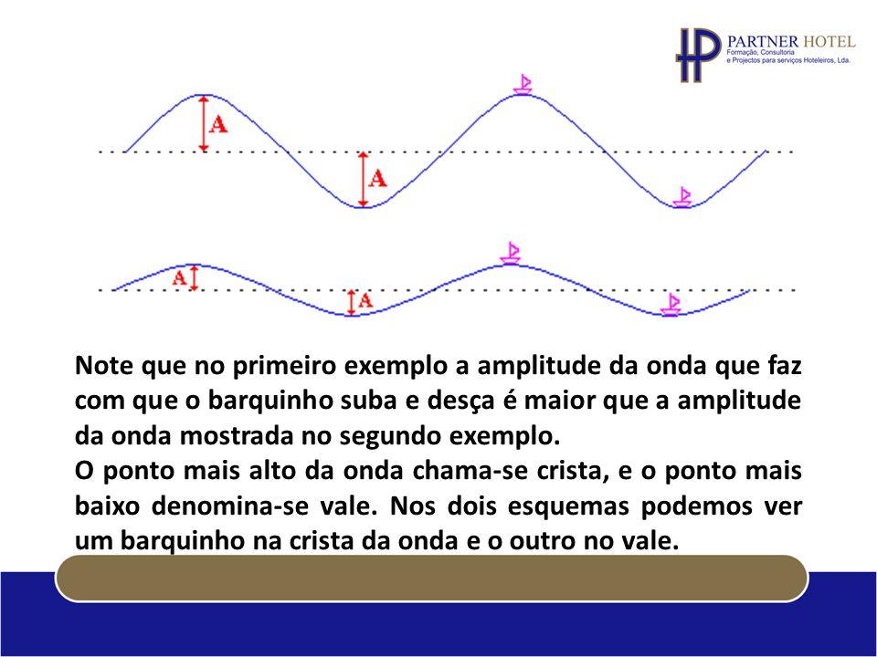 Note que no primeiro exemplo a amplitude da onda que faz com que o barquinho suba e desça é maior que a amplitude da onda mostrada no segundo exemplo.