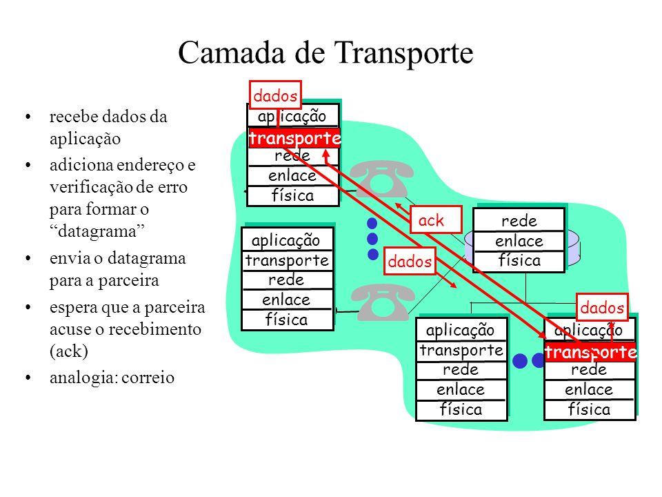 Camada de Transporte recebe dados da aplicação