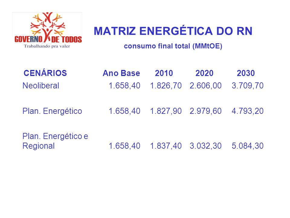 MATRIZ ENERGÉTICA DO RN consumo final total (MMtOE)