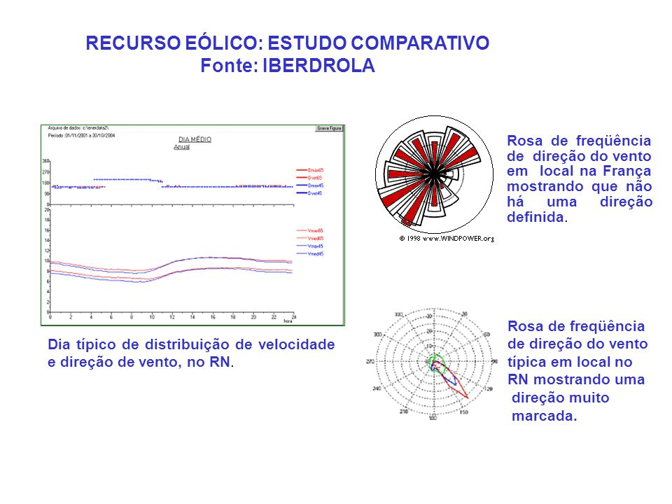 RECURSO EÓLICO: ESTUDO COMPARATIVO Fonte: IBERDROLA