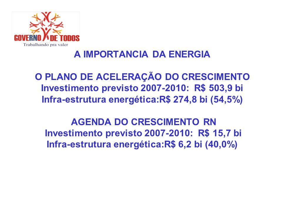 A IMPORTANCIA DA ENERGIA O PLANO DE ACELERAÇÃO DO CRESCIMENTO Investimento previsto 2007-2010: R$ 503,9 bi Infra-estrutura energética:R$ 274,8 bi (54,5%) AGENDA DO CRESCIMENTO RN Investimento previsto 2007-2010: R$ 15,7 bi Infra-estrutura energética:R$ 6,2 bi (40,0%)