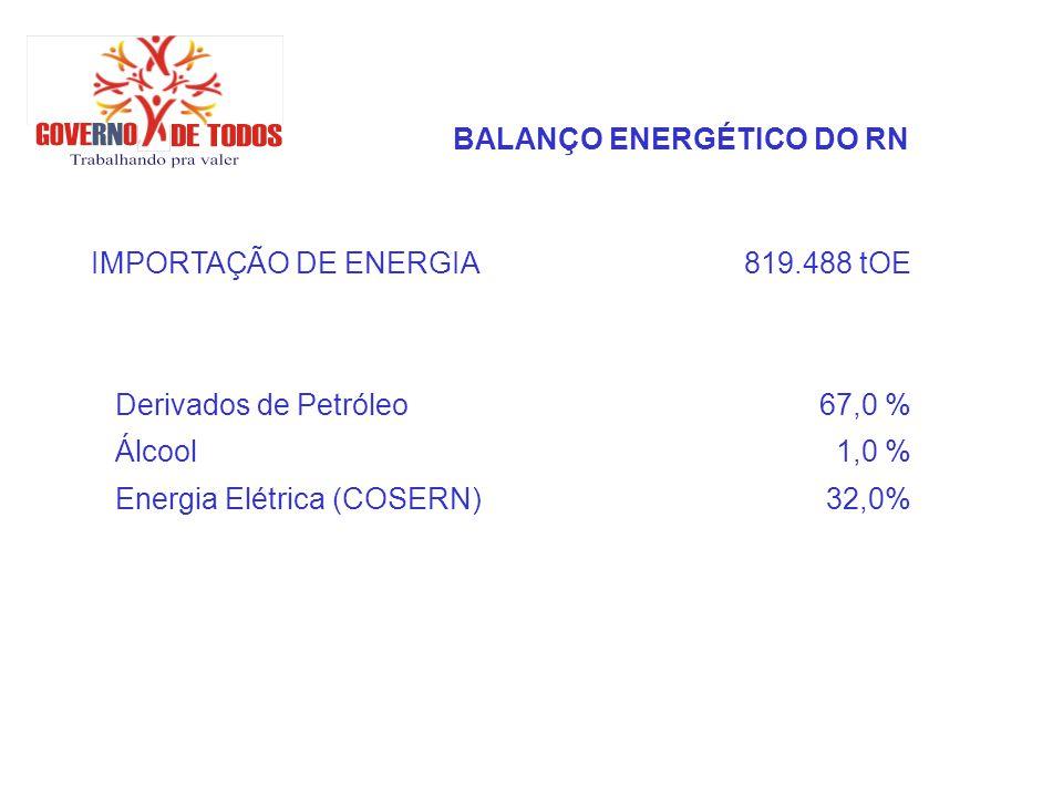 BALANÇO ENERGÉTICO DO RN