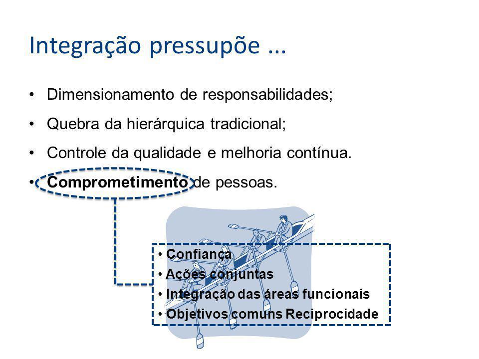 Integração pressupõe ... Dimensionamento de responsabilidades;