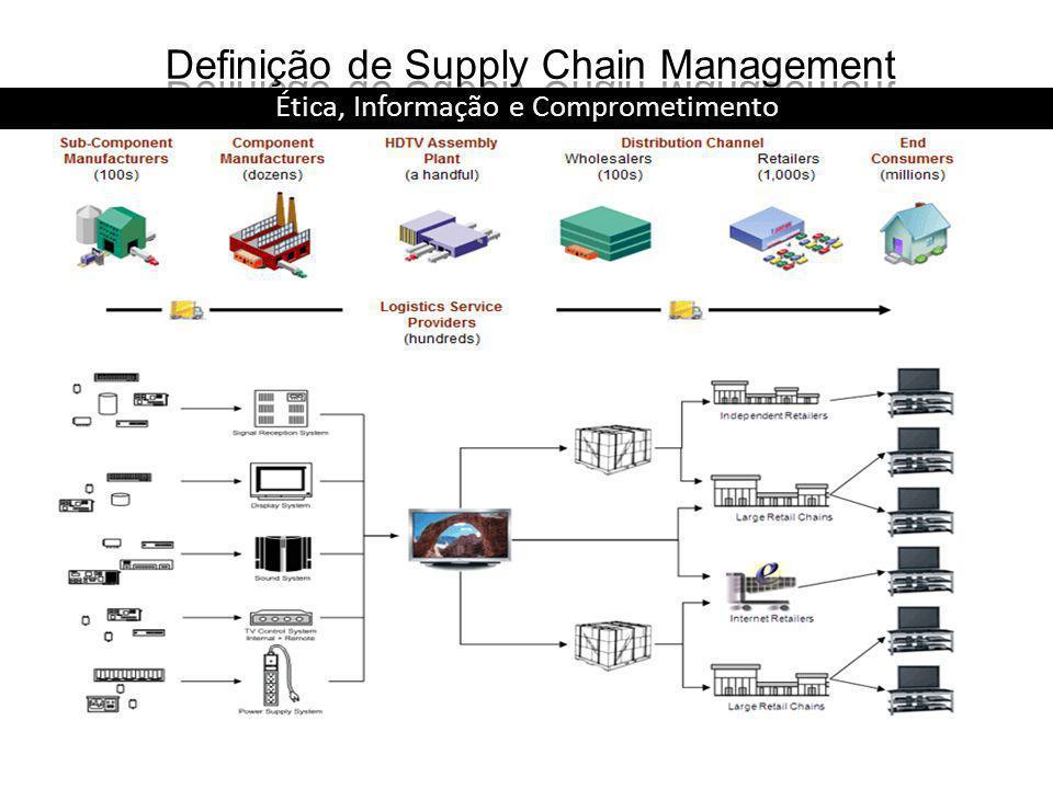 Definição de Supply Chain Management