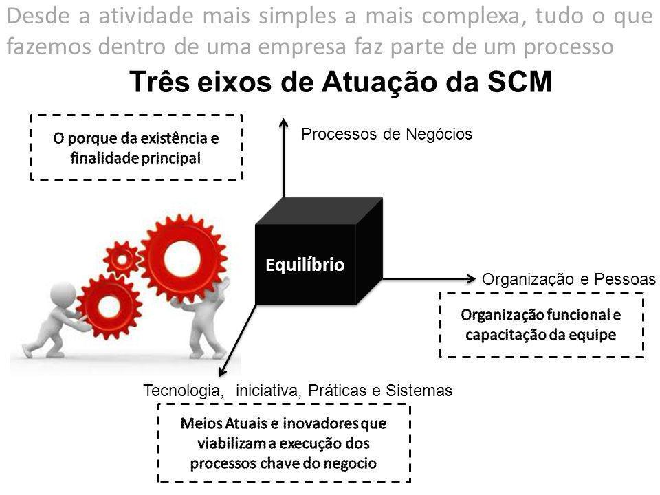 Três eixos de Atuação da SCM