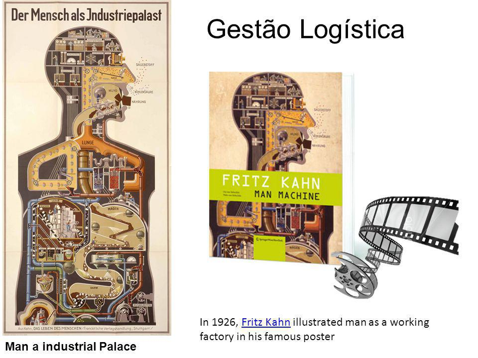 Gestão Logística In 1926, Fritz Kahn illustrated man as a working factory in his famous poster.