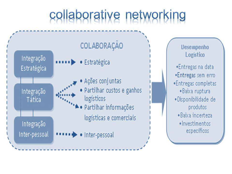 collaborative networking
